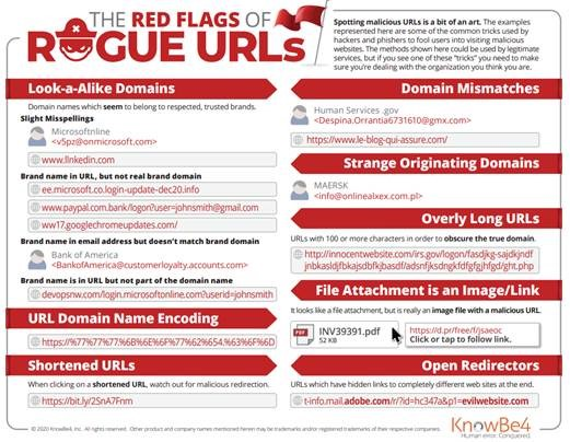 KnowBe4 - Red Flags of Rogue URLs