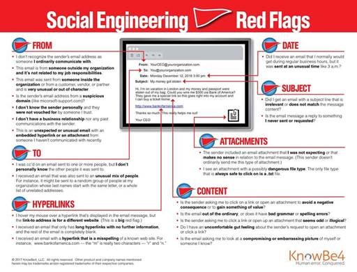 KnowBe4 - Social Engineering Red Flags
